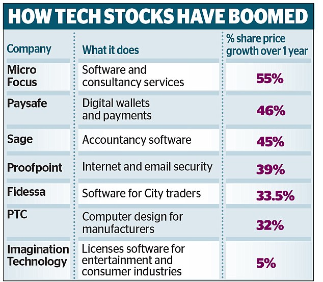 Skyrocketing: Tech industry share price growth over one year