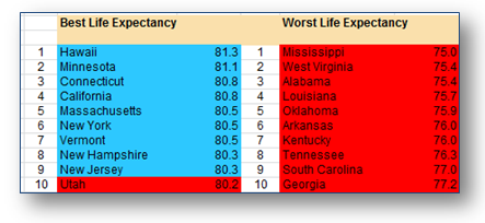 Top/Bottom 10 state life expectancy rates
