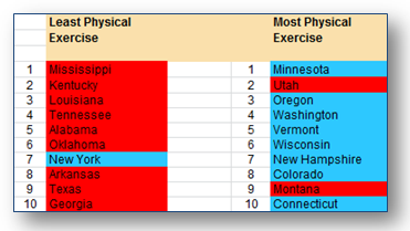 State physical exercise rates listed by state
