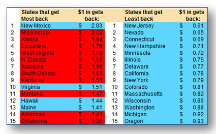 15 States ranked to get most from the government (most/least)