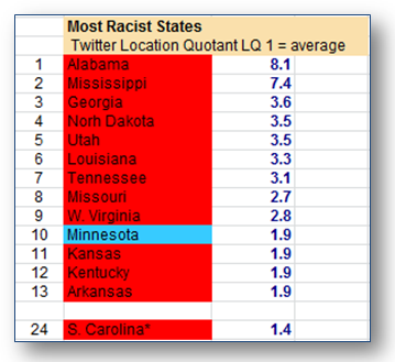 Racism by state