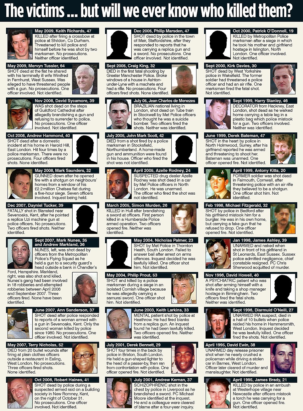The victims...but will we ever know who killed them?