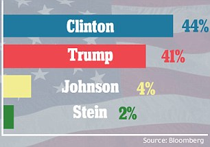 Clinton leads in the Bloomberg survey, but her three-point edge is inside the margin of error