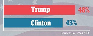 The LA Times tracking poll, which has tended to show Trump at an advantage when other polls gave Clinton the lead, presently has the billionaire at 48 points to the Democrat's 43.