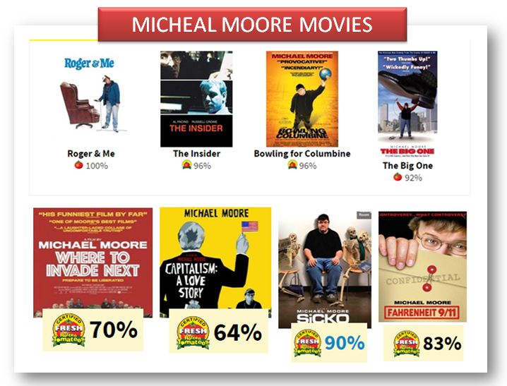 Michael Moore has an impressive array of critically acclaimed films.