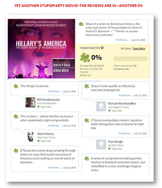 """""""Hillary's America,"""" like other D'Souza films, received a 0% on Rotton Tomatoes."""