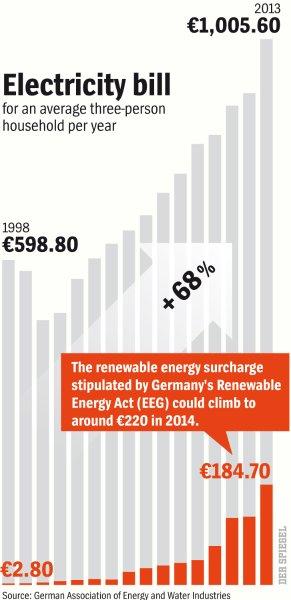 germany energy cost
