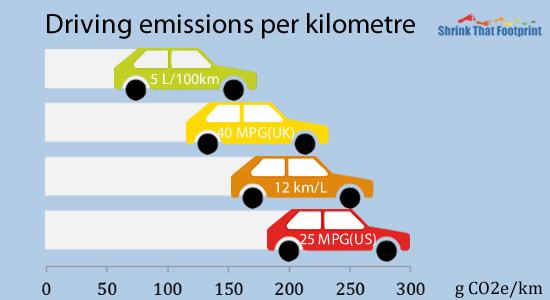 Calculate your own driving emissions