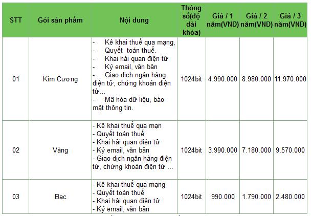 Báo giá chữ ký số FPT Telecom