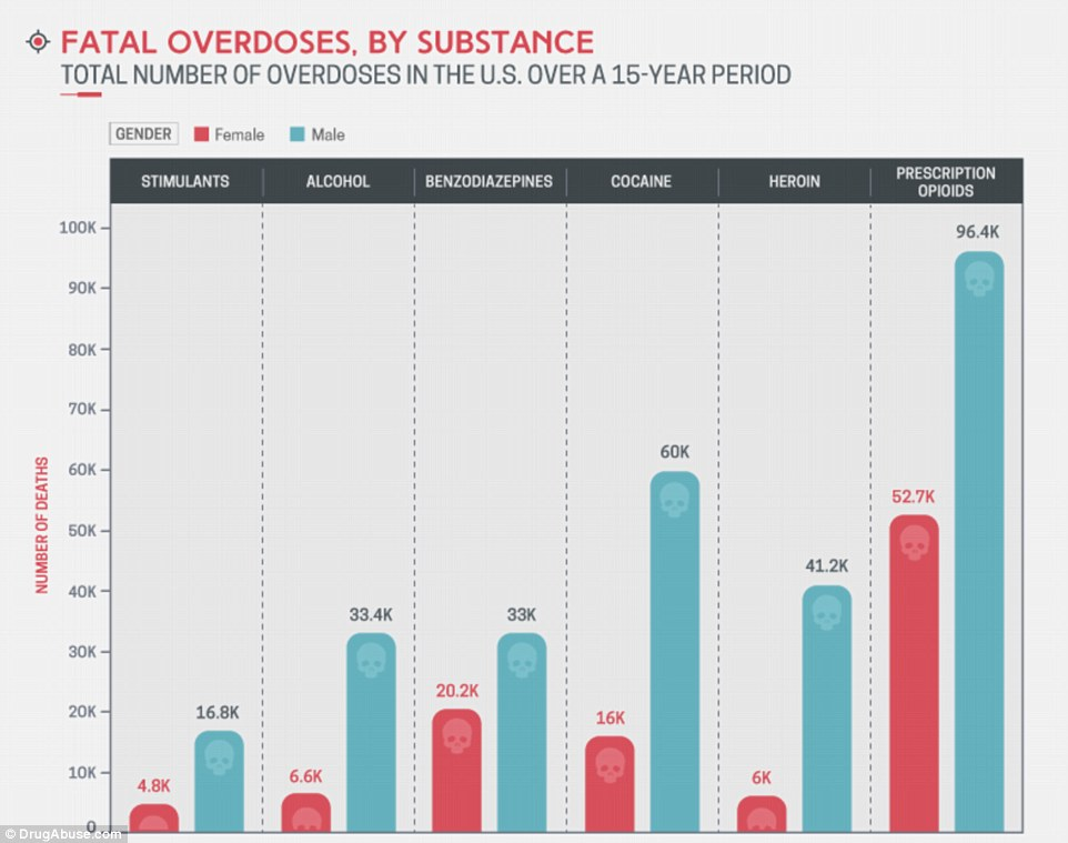 Benzodiazepine accounted for a majority of overdoses among women, with just over 20,200 overdoses. However, across all drug categories, overdose rates were higher among men