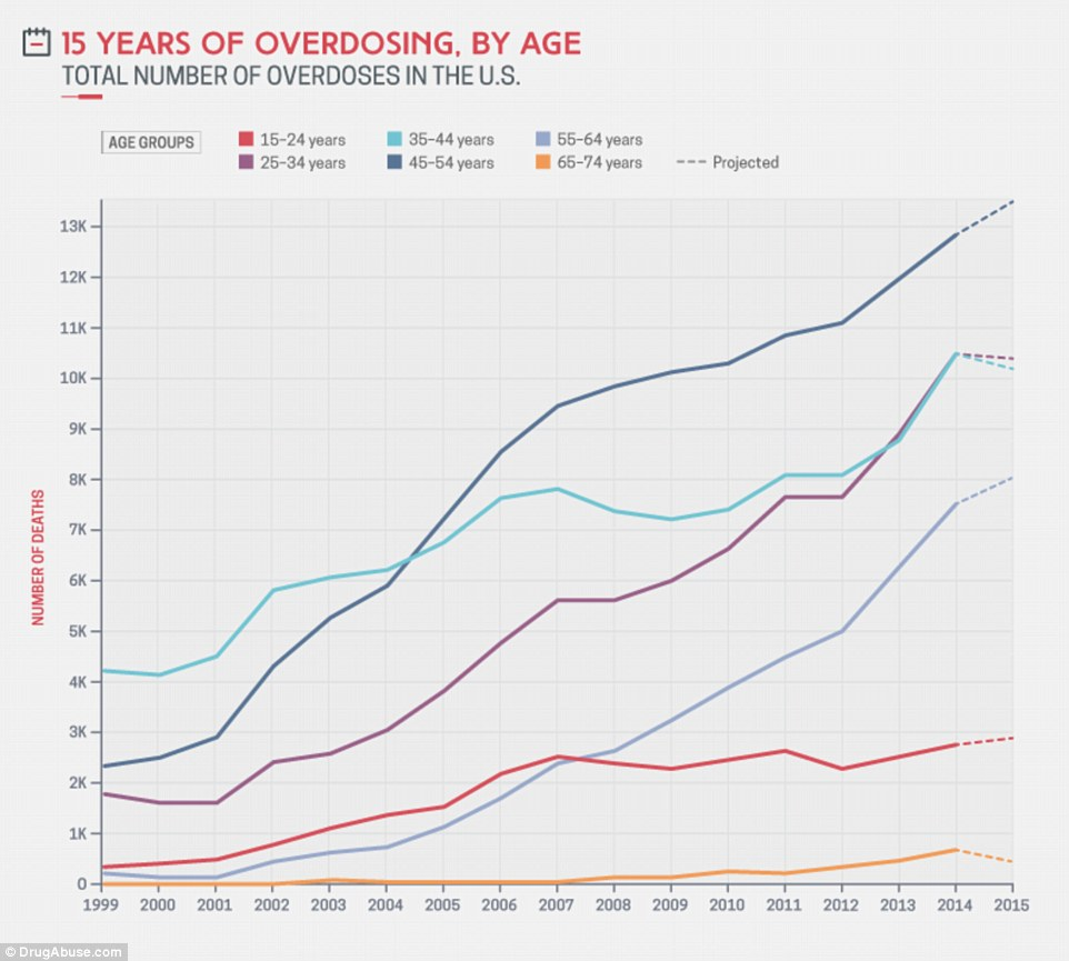 The steepest increase in overdose deaths came from those aged 65-74 years – going from 16 deaths in 1999, to 680 deaths in 2014, a 4,150 percent increase