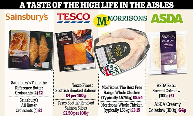How we fell in love with supermarkets' own-brand luxuries