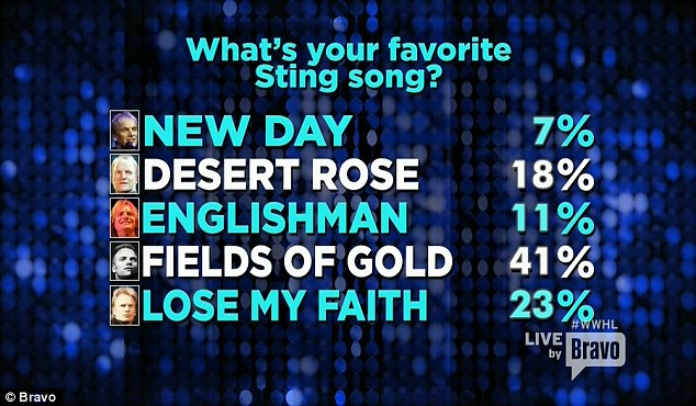 Poll results: Viewers who took part in the poll named Fields Of Gold as their favorite Sting song