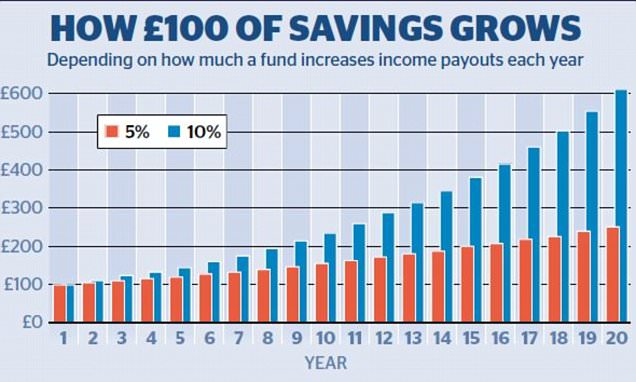 INVESTMENT EXTRA: Inflation rate rise isn't necessarily bad for savers