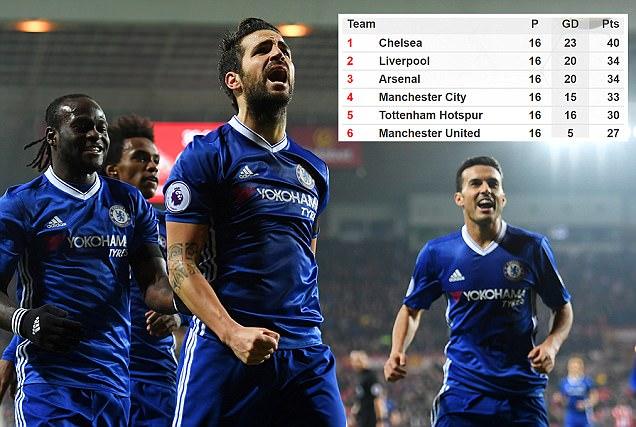 Chelsea news: Blues extend winning run to 10 Premier League matches