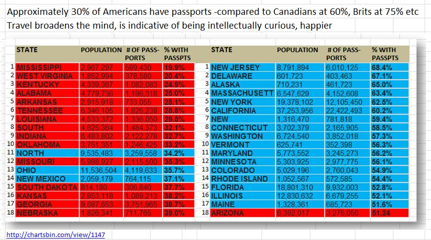 30% of Americans have passports