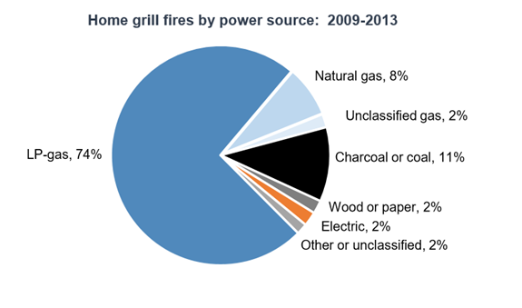 Home grill fires by power source 2009-2013
