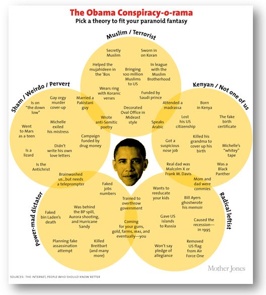 Conspiracy theories surrounding Obama