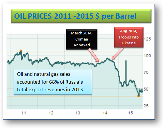 Russia's oil revenues have been shrinking and will not allow Putin to continue his imperialistic endeavors.