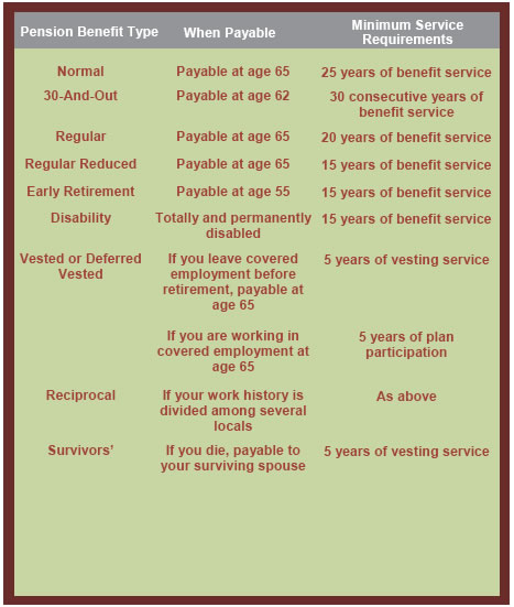 pension overview table