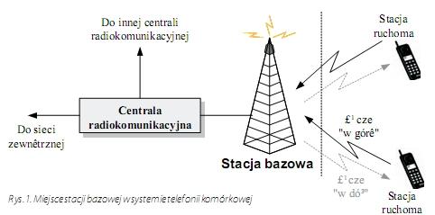 budowa sieci GSM