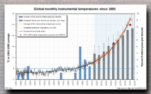 Global_monthly_temps_instrumental_records_extrapolated
