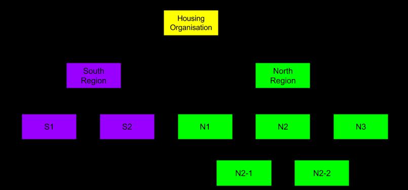 Simple Housing Organisation