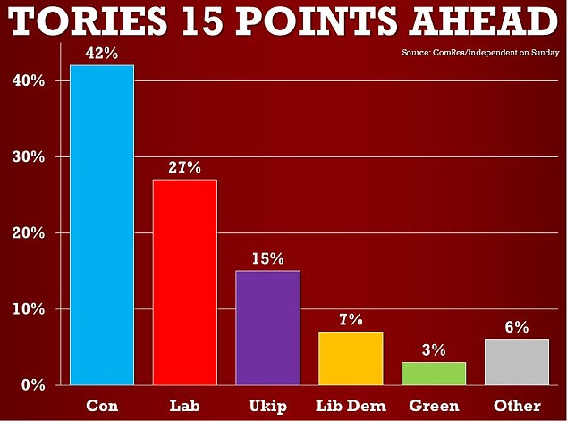 Only 27 per cent of people say they plan to vote Labour, down two points on last month, leaving the Conservatives 15 ahead on 42 per cent