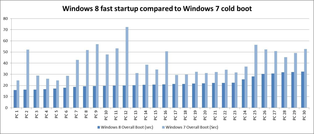 Windows-8-vs-Windows-7-Boot-Performance-serial-key
