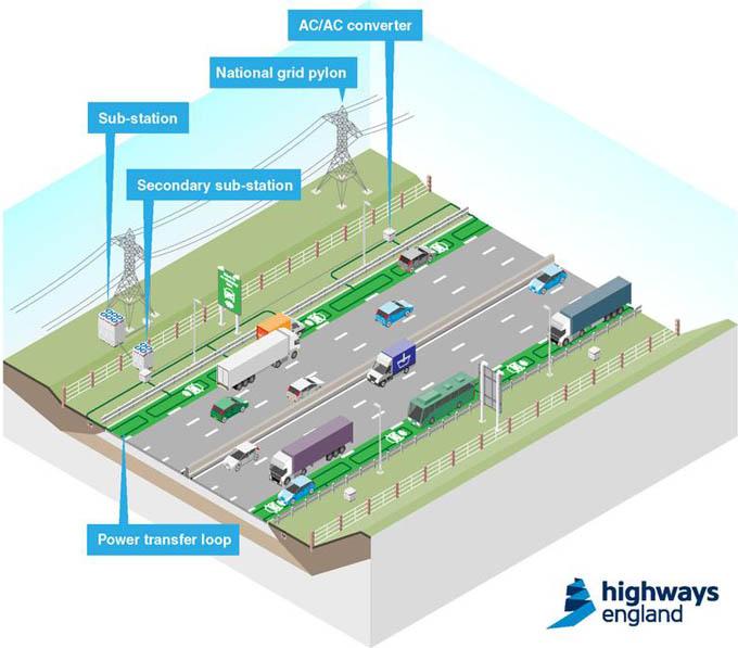 Wireless Highways England