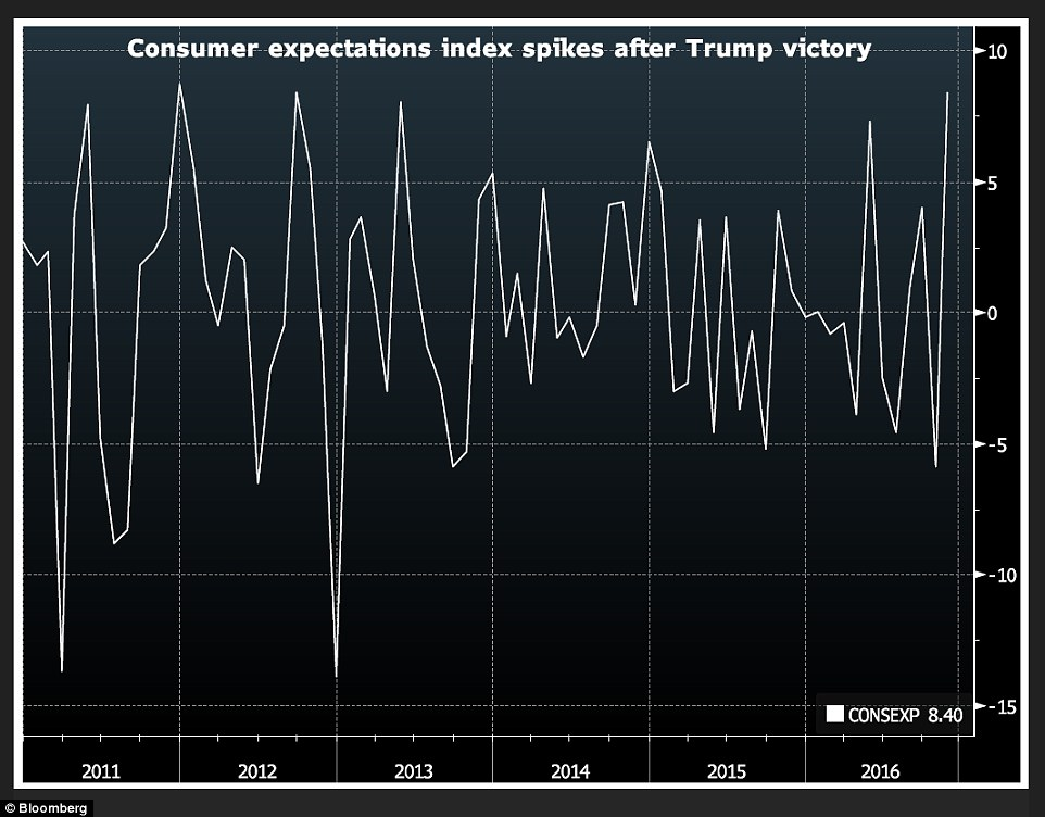 The consumer expectations index of the survey rose by 8.4 points from October to 85.2 - the biggest gain within a month since December 2011, according to he University of Michigan's final reading of consumer sentiment for November