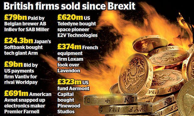 Foreign predators snare £121bn of British giants