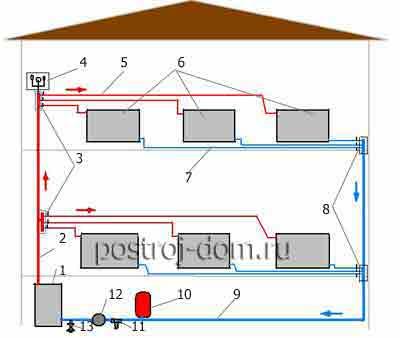 Коллекторная схема водяного отопления частного дома