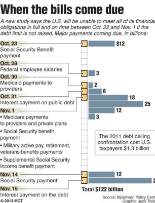 Pay up: Chart shows when major payments by the U.S. Treasury are due in the coming weeks