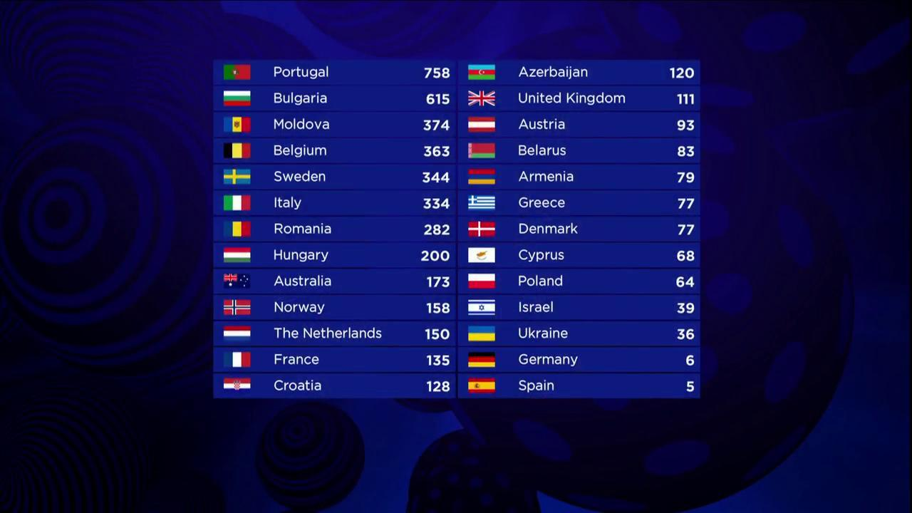 The final scoreboard of the Grand Final of the 2017 Eurovision Song Contest.