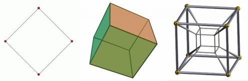 "Cubism uses geometric shapes. Here are the square, the cube, and the tesseract representing the 2nd, 3rd, and 4th dimensions. A reporter early on called precubist works ""tiny cubes."" Some early cubists used cylinders or rectangles. One used triangles"