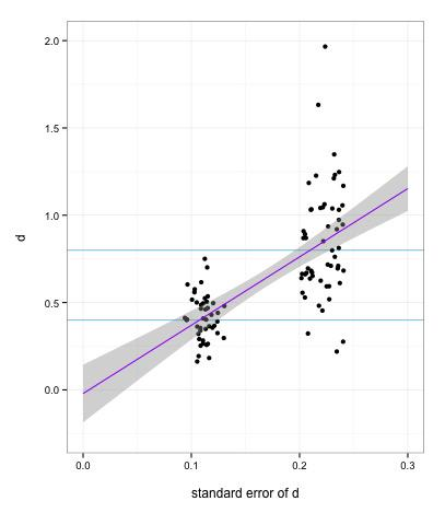 100 studies. Smallest actual effect size is .4. PET-PEESE estimates underlying effect size at about 0. Hmmmm...