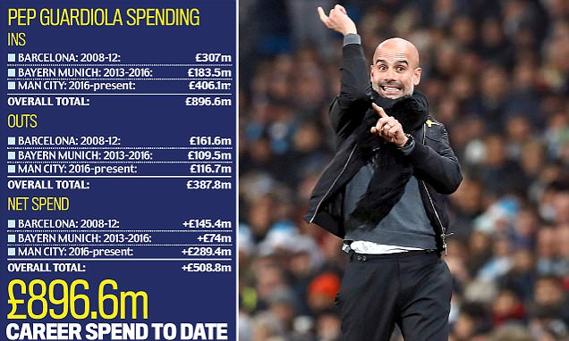 Pep Guardiola: the man who buys success wherever he goes