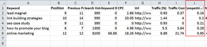 Filtering keyword opportunities by level of competition