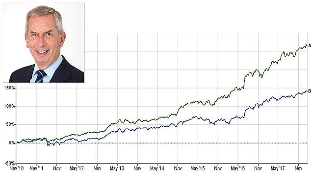 Why investors love Fundsmith and how it invests