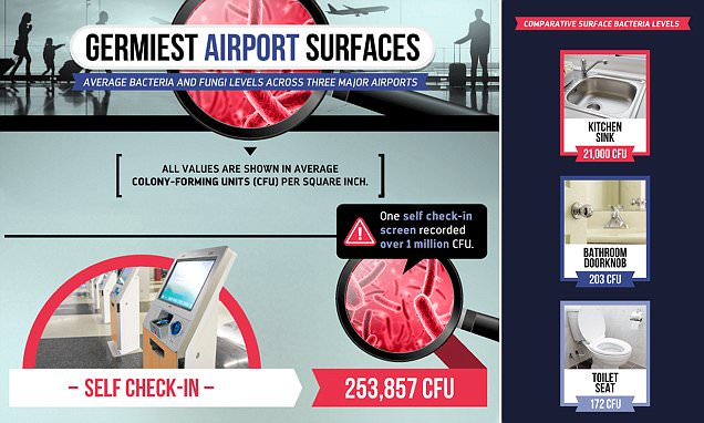 Airport check-in screens have more germs than toilet seats