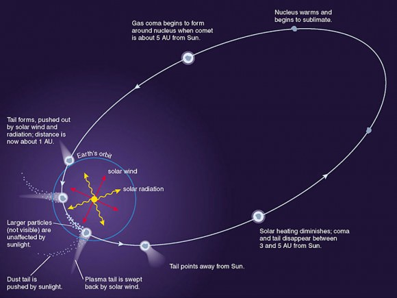 Evolution of a comet as it orbits the sun. Credit: Laboratory for Atmospheric and Space Sciences/ NASA