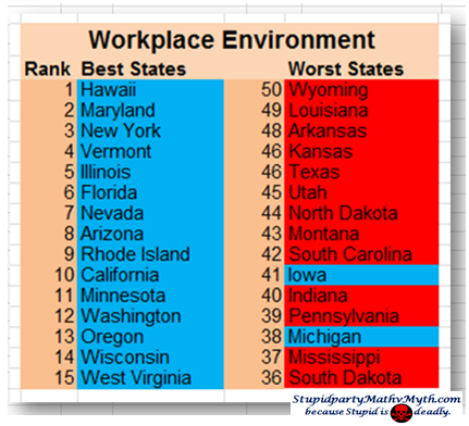 Stupidparty beats out the Democrats in ranking the worst states for a workplace environment.