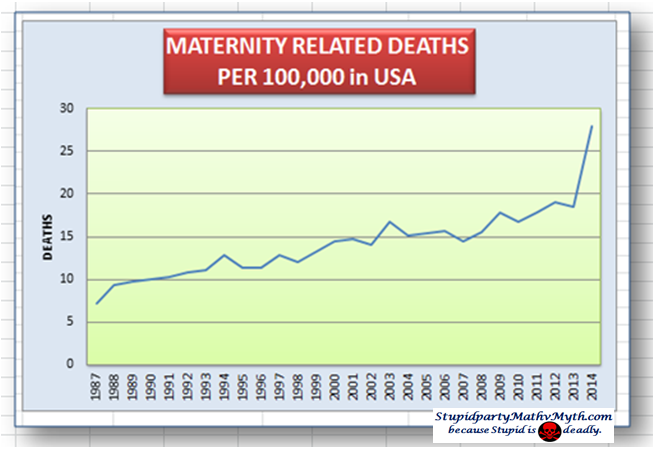 Maternity-related deaths are on the rise in the U.S.