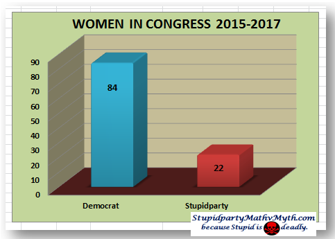 Stupidparty contains far fewer women in congress than do Democrats.