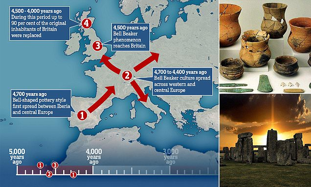 Neolithic farmers were wiped out by 'Beaker people'