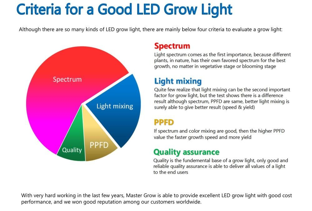 What makes a good LED Grow Light?