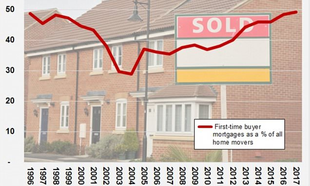 Most first-time buyers for 20 years