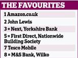 Amazon has held its position as the best-performing retailer in the UK for customer satisfactionin the biannual poll of more than 10,000 shoppers