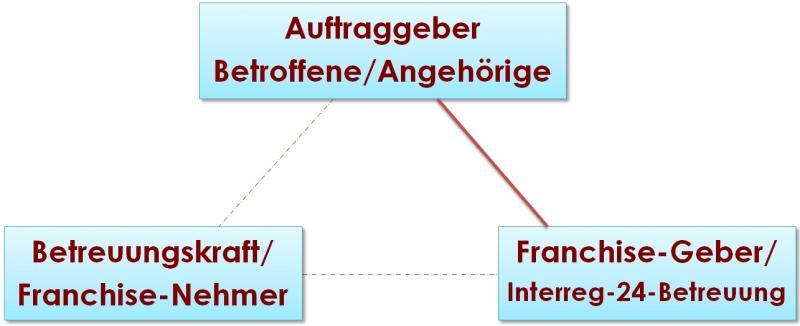 DREICK_FRANCHI_AUFTRAGG